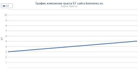Траст молодого сайта bytenews.ru