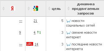 Первые результаты продвижения вечными ссылками в Webeffector