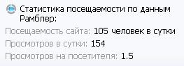 Статистика сайта продвигаемого вечными ссылками Webeffectora