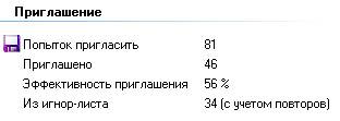 Статистика выполненного задания программой Викинг по раскрутке группы Вконтакте