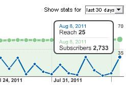 Рост числа подписчиков