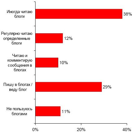 Статистика комментирования