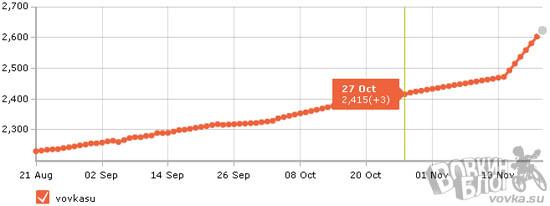 Рост фолловеров за 3 месяца