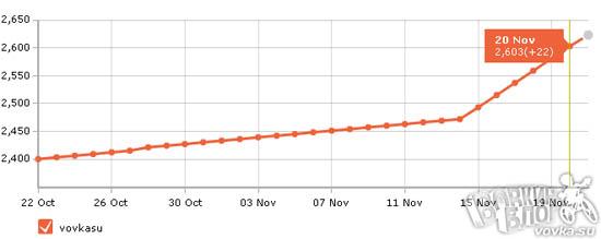 Статистика аккаунта vovkasu в Твиттере