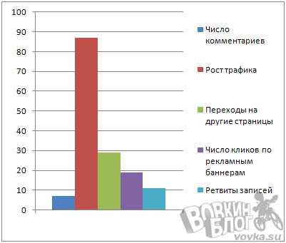 Постинг статей из feedburner vkontakte