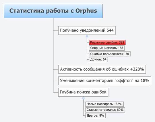 Статистика работы с Orphus