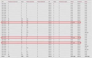 Пример статистики дохода одного из партнеров системы MaxTrust.ru
