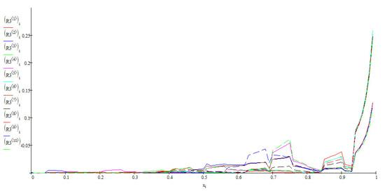 Распределение по HostDist на весь ТОП-10