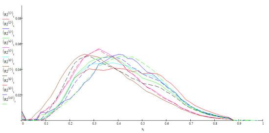 Распределение по TRCross всего ТОП-10