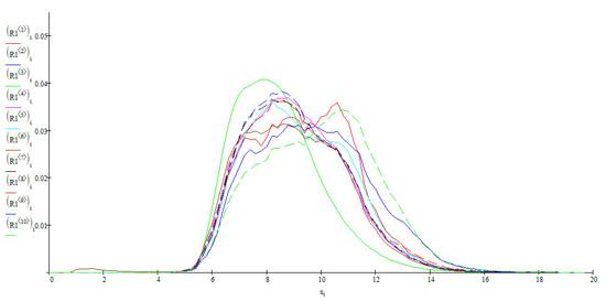 Распределение по TRaslm всего ТОП-10