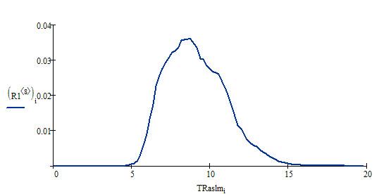 Распределение TRaslm по домену advans.ru