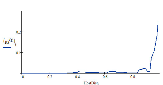 Распределение HostDist по домену advans.ru