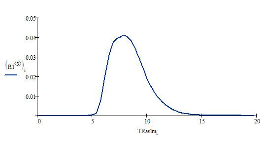 Ступенчатая диаграмма