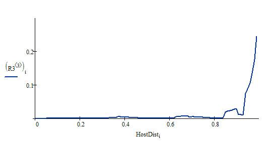 Распределение HostDist по домену bdbd.ru