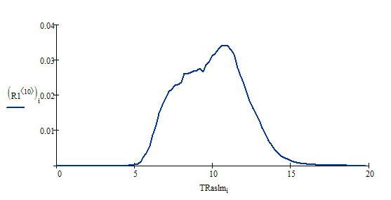 Распределение TRaslm по домену buyfish.ru