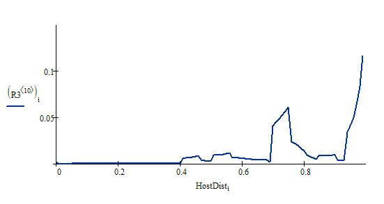 Распределение HostDist по домену buyfish.ru