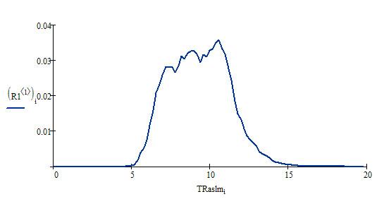 Распределение TRaslm по домену demis.ru