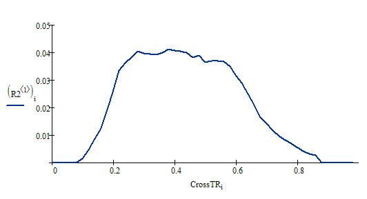 Распределение TRCross по домену demis.ru