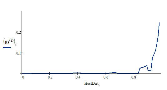 Распределение HostDist по домену demis.ru