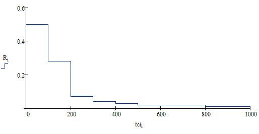 Ступенчатый график распределения тИЦ