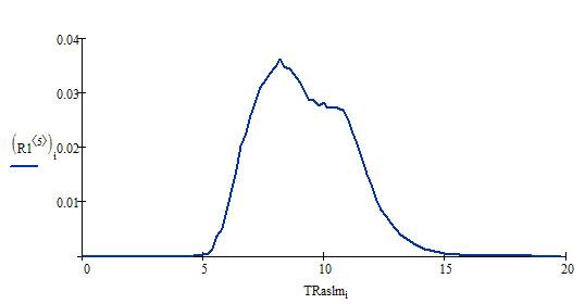 Распределение TRaslm по домену promo.ingate.ru