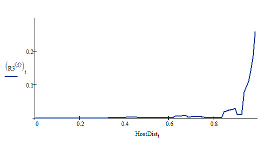 Распределение HostDist по домену promo.ingate.ru