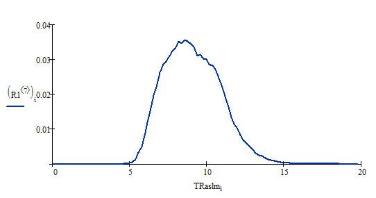 Распределение TRaslm по домену intelsib.ru