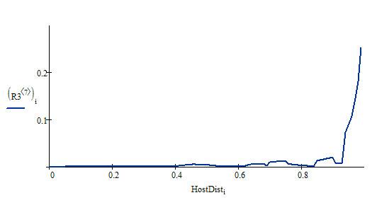 Распределение HostDist по домену intelsib.ru