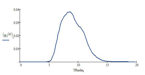 Распределение TRaslm по домену optimism.ru