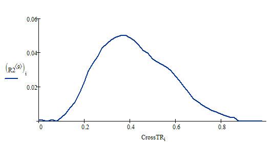 Распределение TRCross по домену optimism.ru