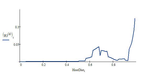 Распределение HostDist по домену optimism.ru