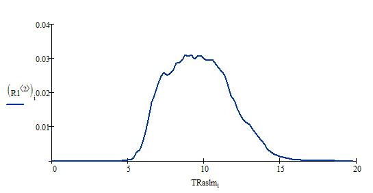 Распределение TRaslm по домену seo-dream.ru