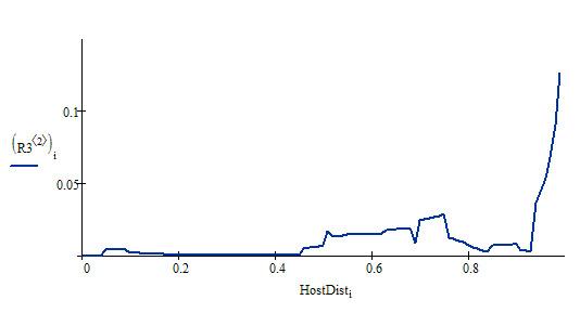Распределение HostDist по домену seo-dream.ru