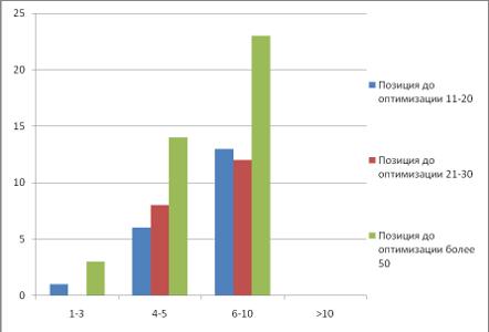 Seopult Max график эффективности