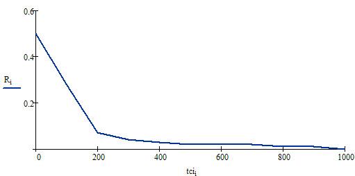 Линейное отображение распределения тИЦ
