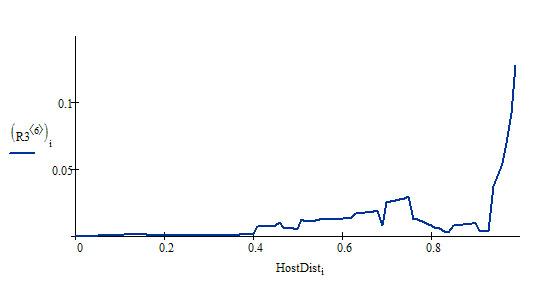 Распределение HostDist по домену vipro.ru