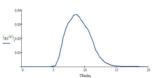 Распределение TRaslm по домену vipseo.ru