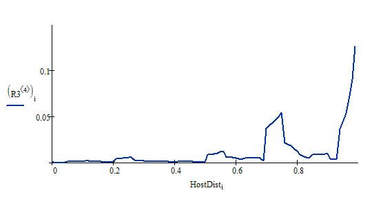 Распределение HostDist по домену vipseo.ru