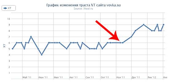 Траст сайта после работы со Статейноепродвижение.рф