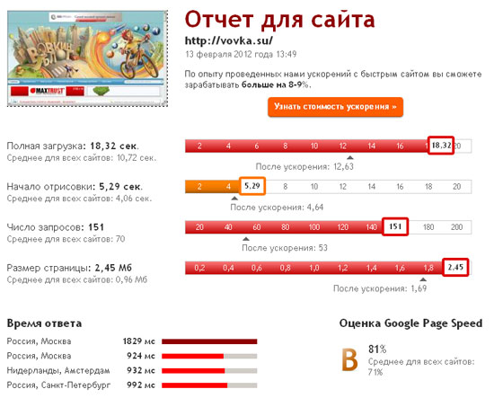 Измерить скорость загрузки сайта vovka