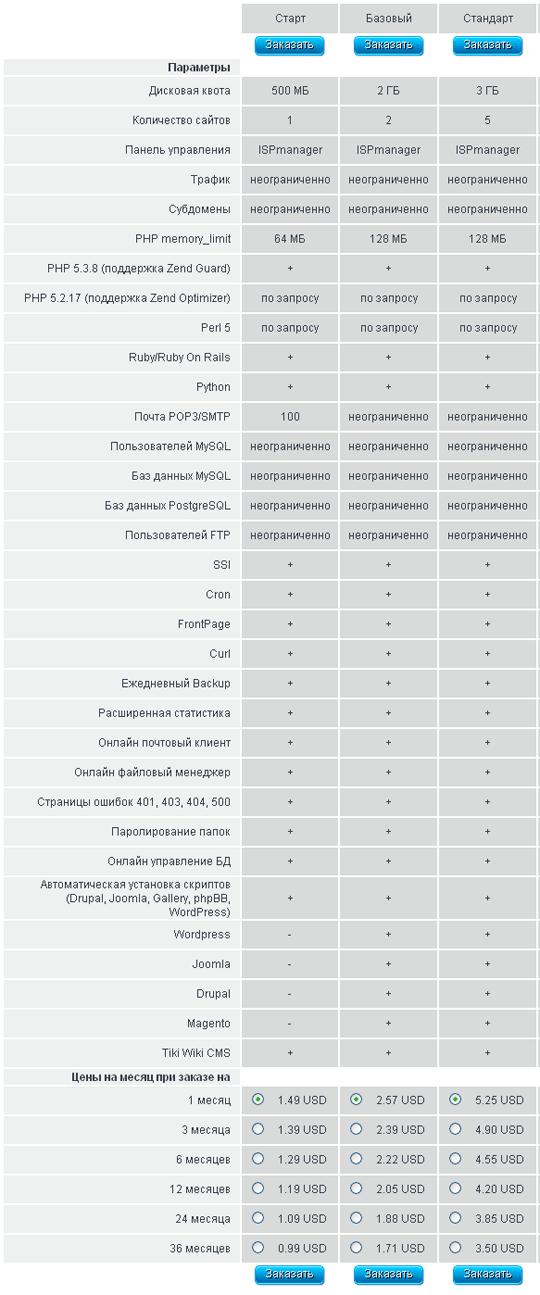 Тарифы на хостинг от Hostservice.ua