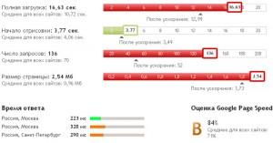 Скорость работы сайта после установки Webo