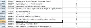 Анализ запроса ВАЗ в сервисе Advse.ru