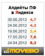 Виджет апдейтов пользовательских факторов по Яндексу