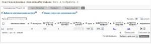 Ключевые запросы попавшие в ТОП-50 и Movebo.ru