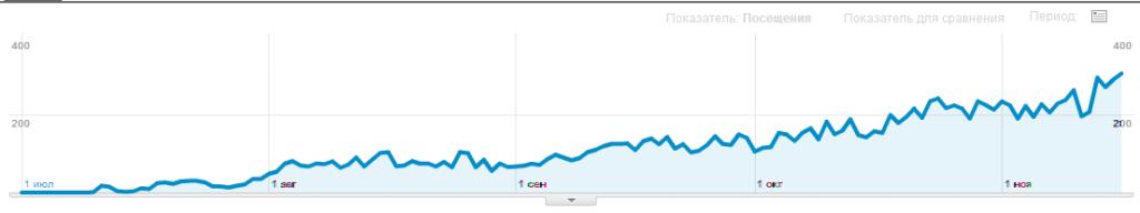 Статистика роста трафика после размещения статей