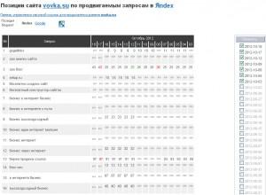 История продвижения запросов в Яндексе и Google