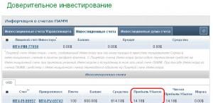 Параметр Прибыль/убыток