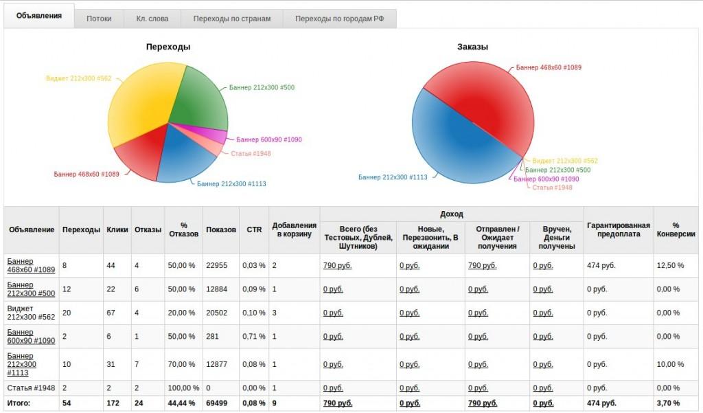 Аналитика работы в Makeup Profit