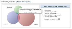 Сравнение доменов в сервисе SpyWords
